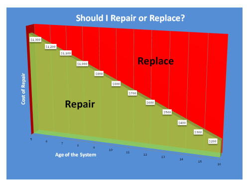 Repairvreplace